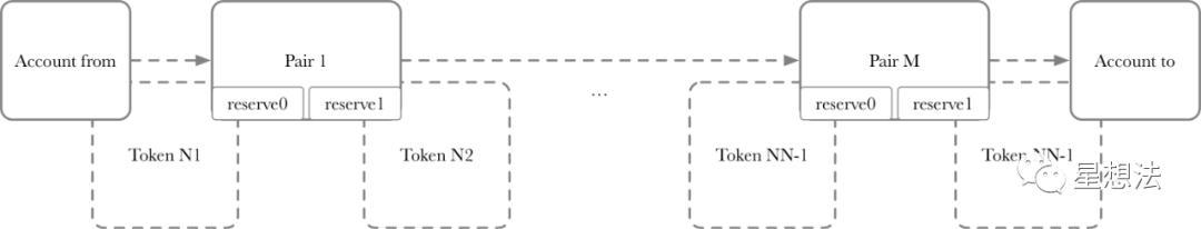Uniswap - 智能合约V2代码导读