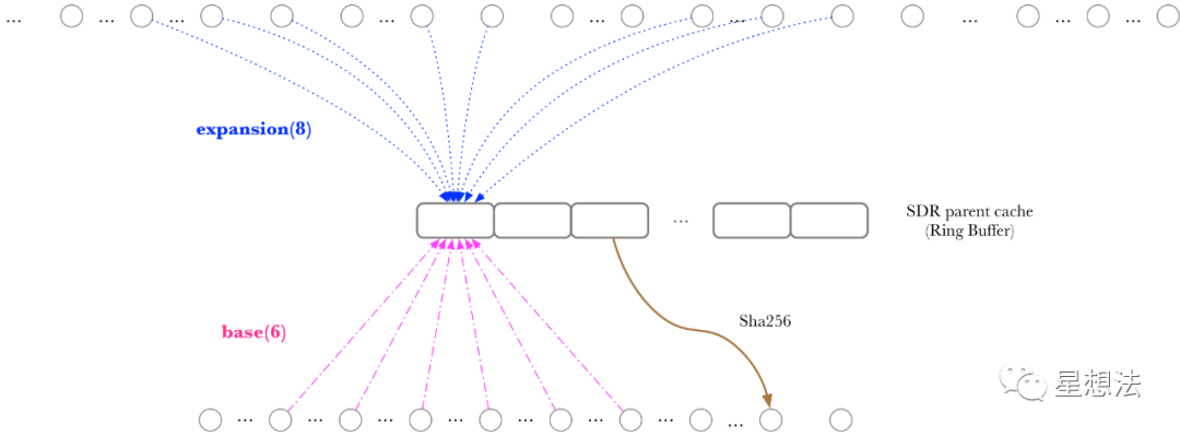 Filecoin - SDR性能优化原理分析