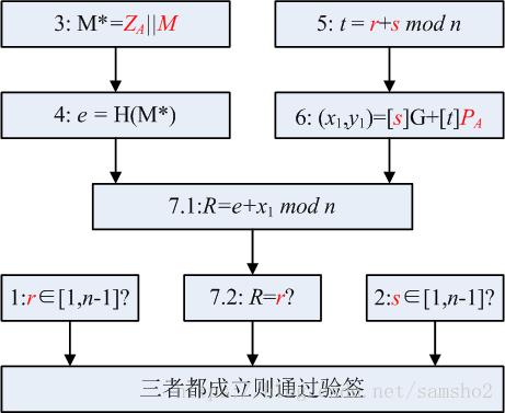 区块链中的数学-SM2的签名和验证过程