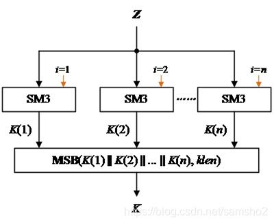 区块链中的数学-SM2算法与KDF密钥导出函数