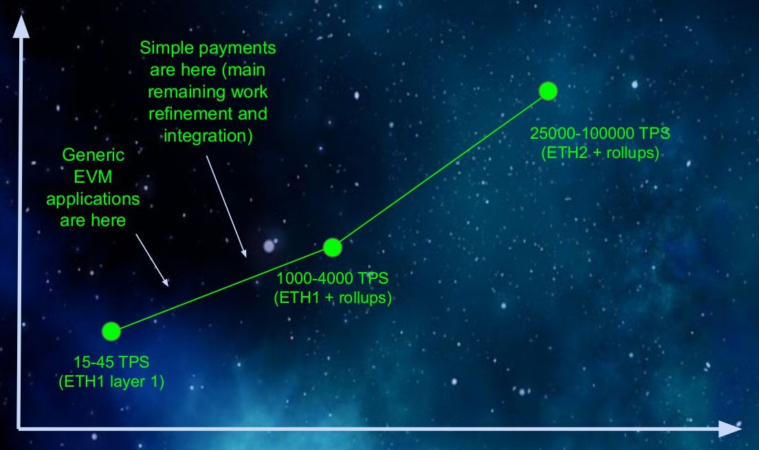 回顾以太坊近期及中期扩容路线图,展望 rollup 作为中心的以太坊路线图