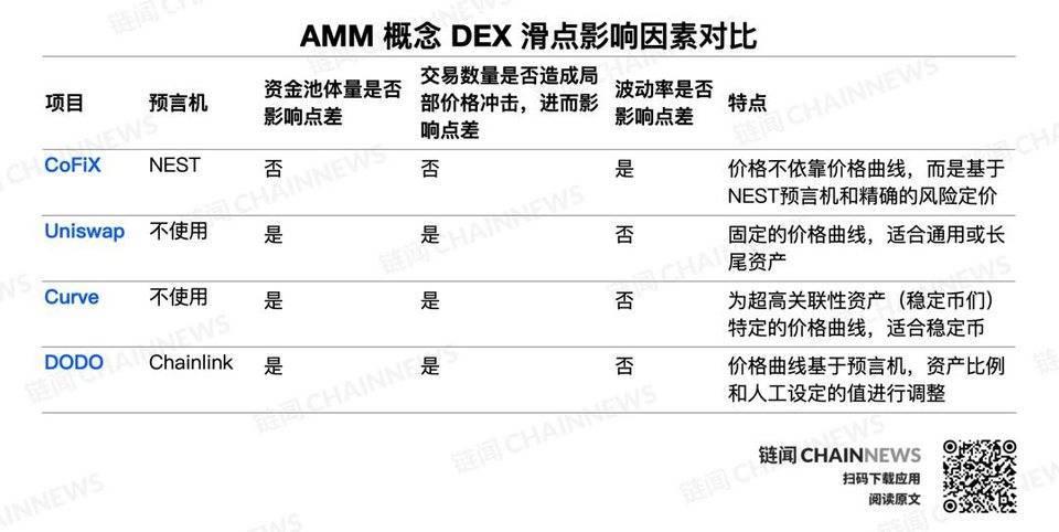 酷东西:将波动率引入 AMM,CoFiX 说要带机构级做市商进入 DeFi