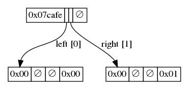 二叉默克尔树的结构, Part-1