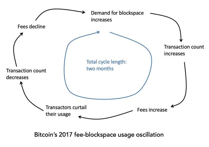 公链手续费周期与负反馈循环