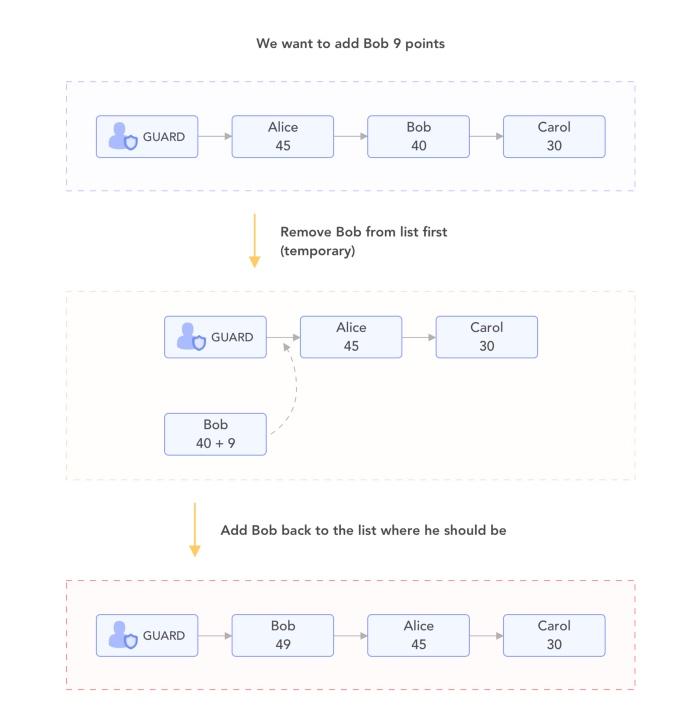Solidity 优化 - 维护排序列表