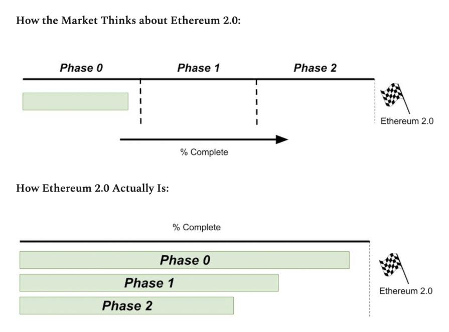 Eth2进展更新(截至2020/10/31)