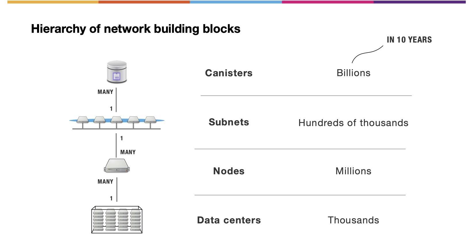 Dfinity互联网计算机技术概述