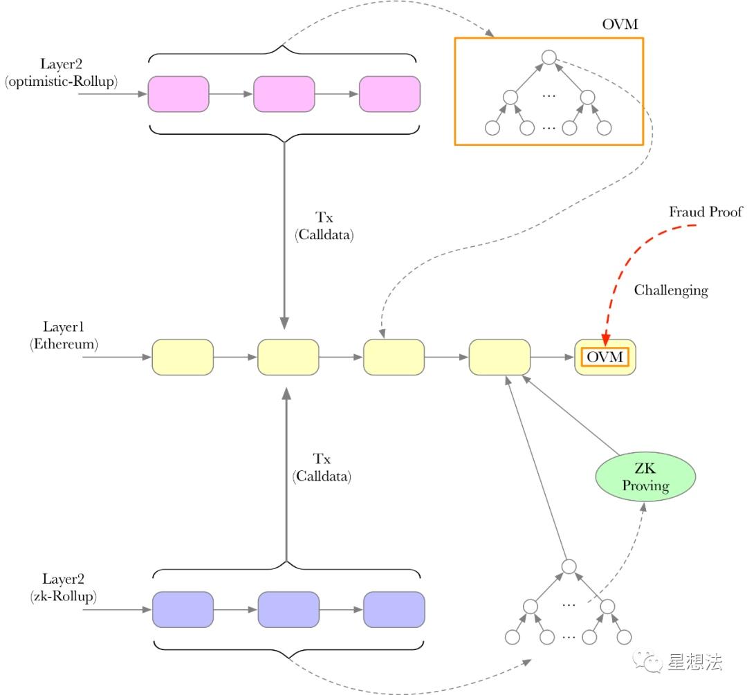 L2 - 深入理解OVM