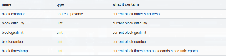 table of block types and what each main contain