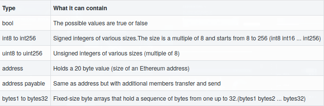 table of Solidity elementary data types and what each may contain
