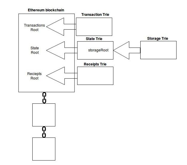 diagram of Merkle Patricia tree