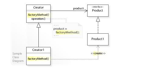 UML diagram for factory method