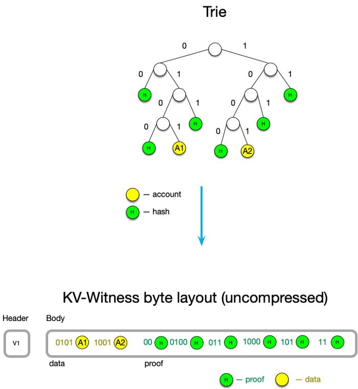 无状态性:基于键值对的见证数据方案