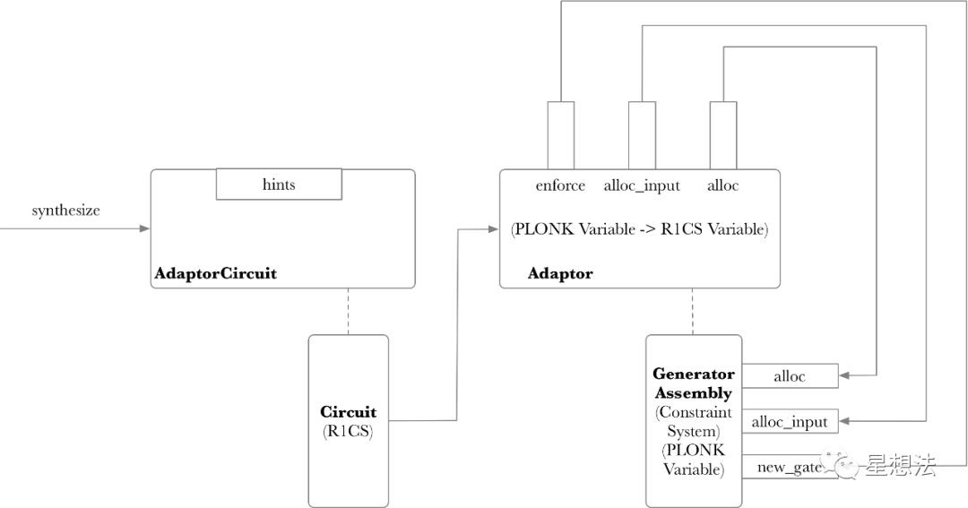L2 - 深入理解zkSync电路预处理