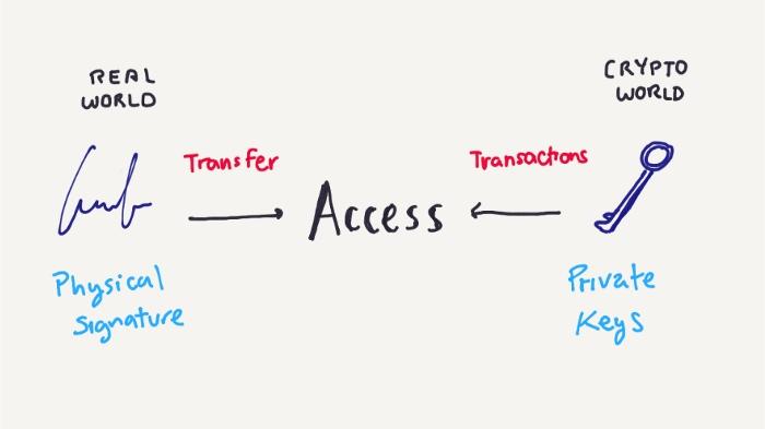私钥是什么?