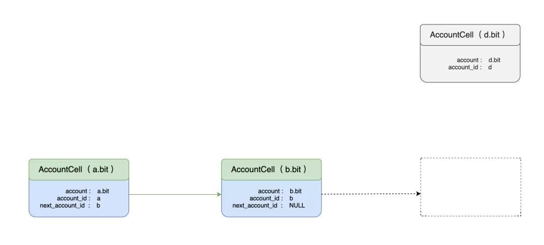从 DAS 开始了解 CKB 应用开发(一)— 如何保证 DAS 账户的唯一性