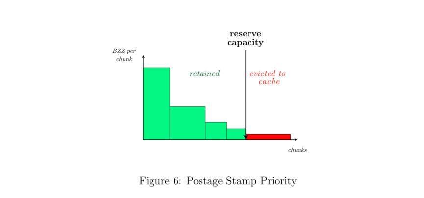 Swarm 白皮书出炉:详解 Swarm 存储机制与 API 功能