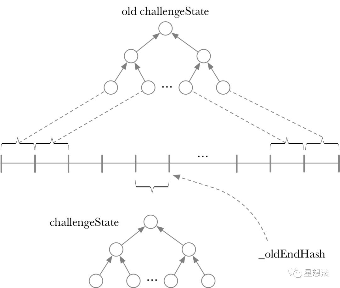 L2 - 深入理解Arbitrum