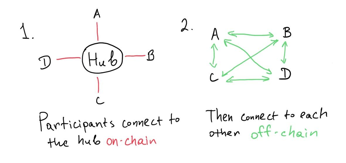 如何利用虚拟通道来创建状态通道网络