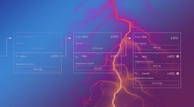 理解闪电网络,Part-3:结算并关闭支付通道