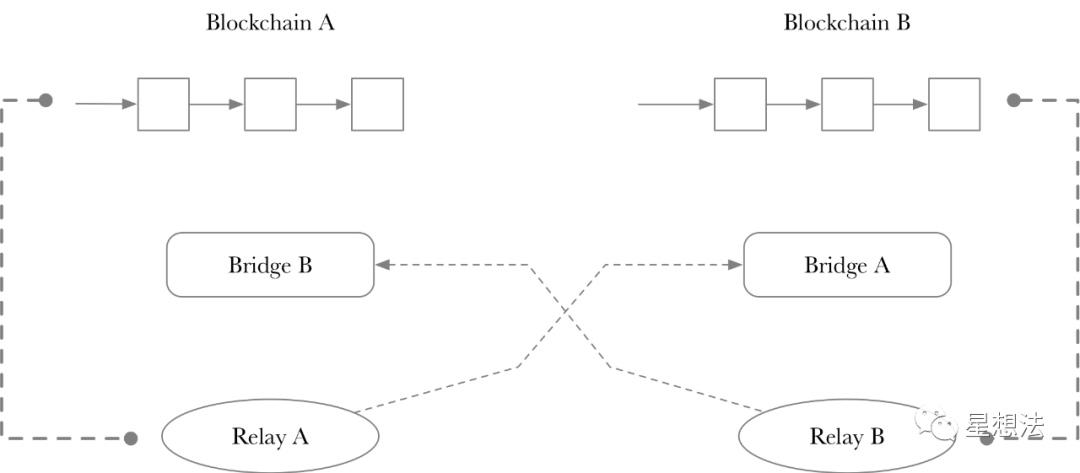 跨链 - 技术分类总结