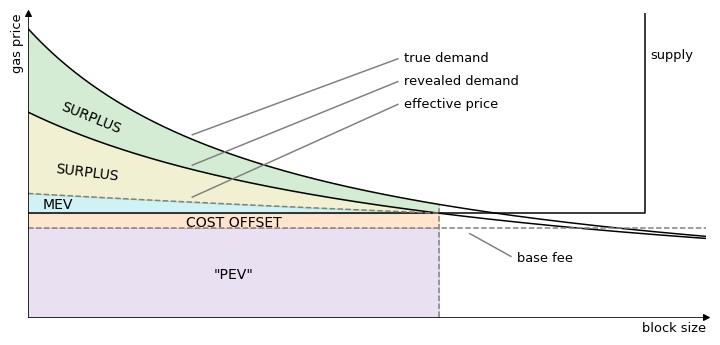 从 MEV 视角分析 EIP-1559 下的交易打包市场