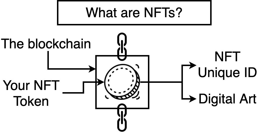 NFT 必知必会