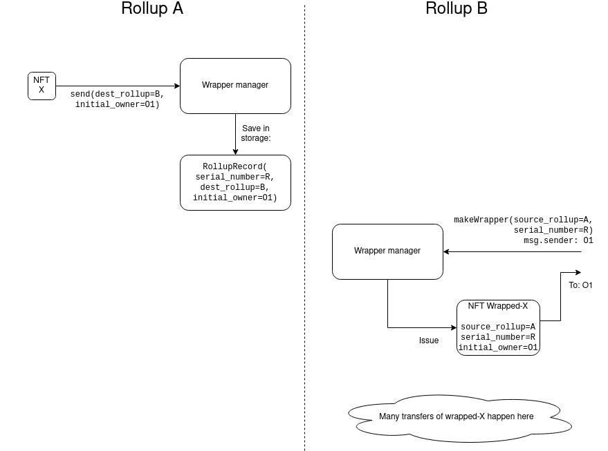 将 NFT 向 Layer 2 迁移,如何让它们友好地跨 Rollup?