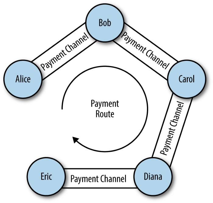 闪电网络深入解读(下):HTLC 与支付路由