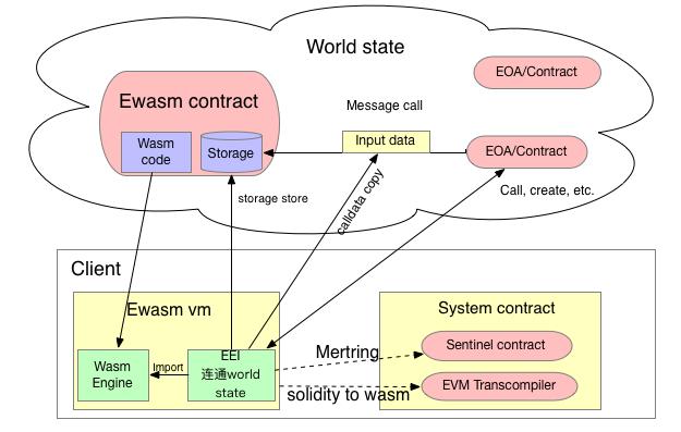 EWASM.png