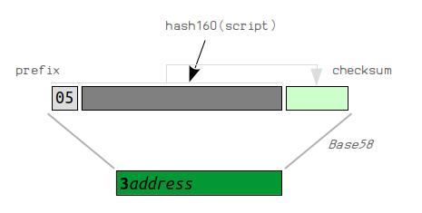 HDWallet 原理分析