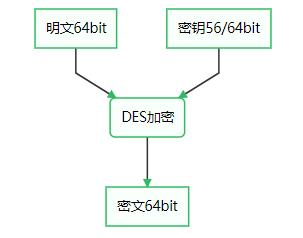 密码学系列 - 对称加密
