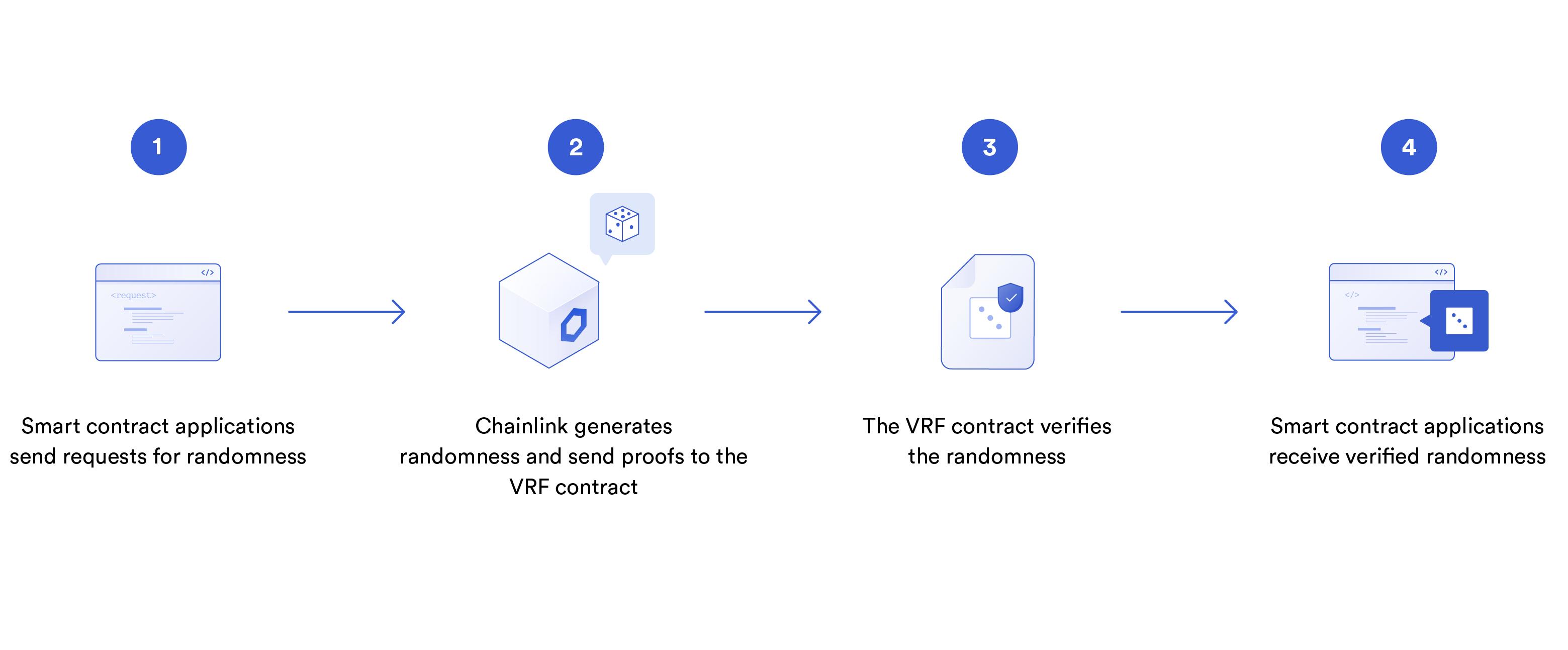 Chainlink VRF工作原理