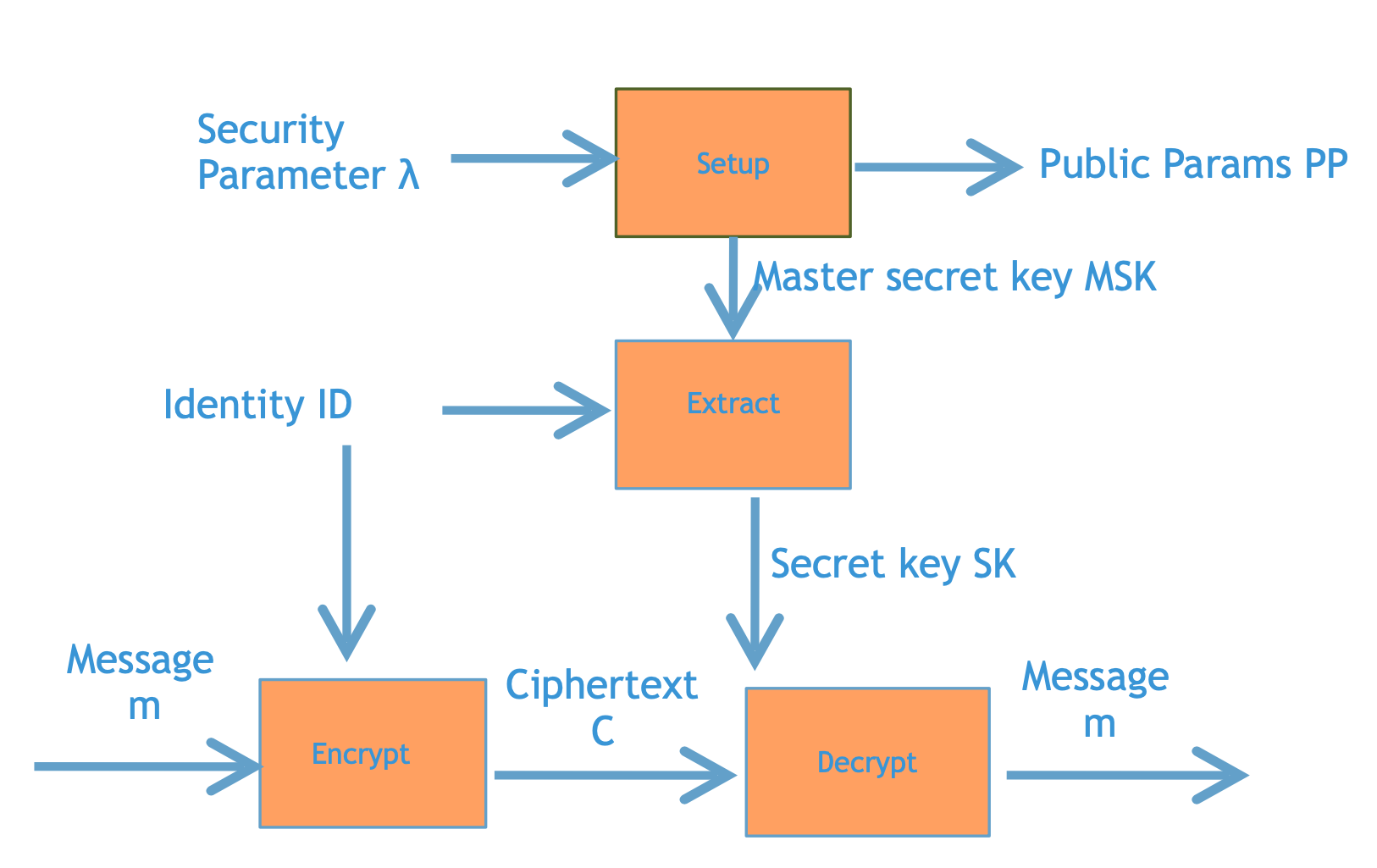 格密码学进阶之三:基于格的Identity-based Encryption(身份加密)