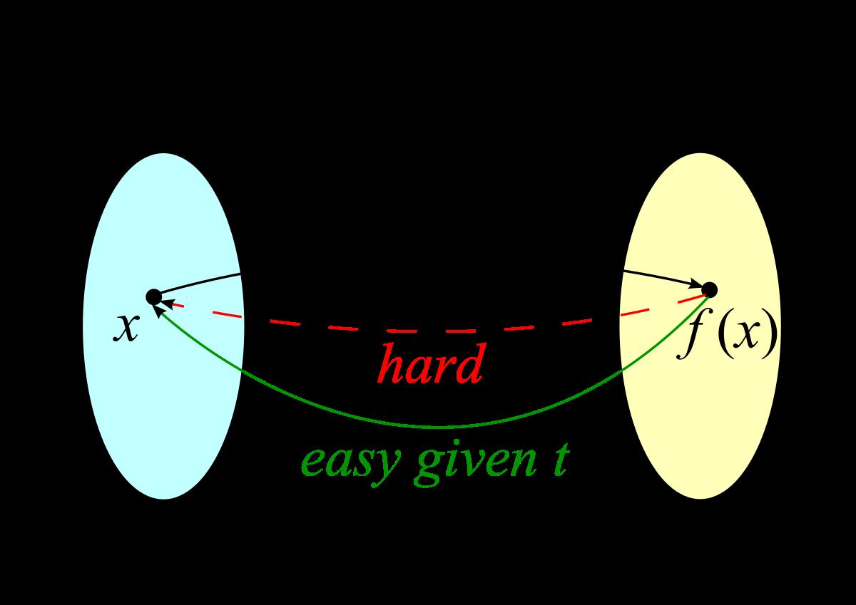 格密码学进阶之一:Lattice Trapdoors(格中陷门)