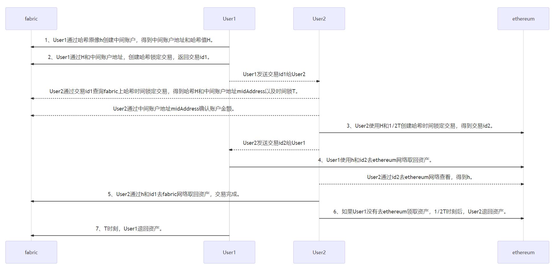 HTLC跨链
