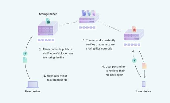 一文详览Filecoin:是什么、如何运作、为什么选择及常见问题