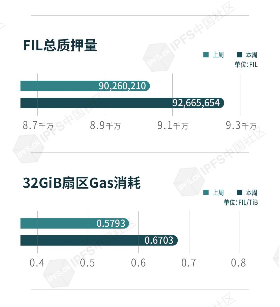 IPFS中国社区:IPFS&Filecoin生态指数周报(07.12-07.19)