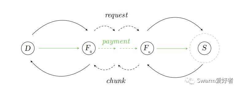 浅谈Swarm网络的三大激励措施