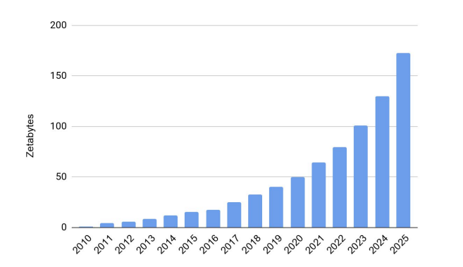 浅析Filecoin网络基准线