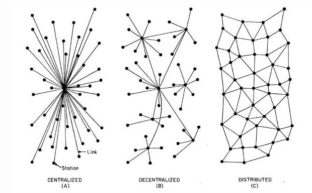 超中心化的HTTP和去中心化的IPFS