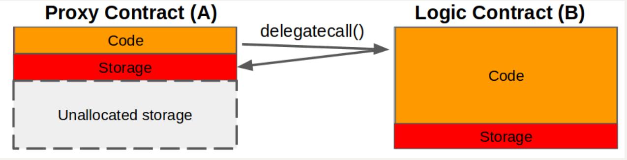 合约升级模式-以compound为例