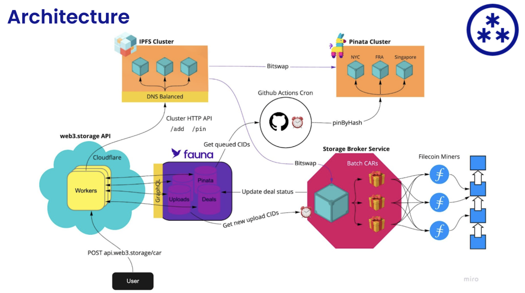 Web3.Storage—让Filecoin上的数据存储更简单!