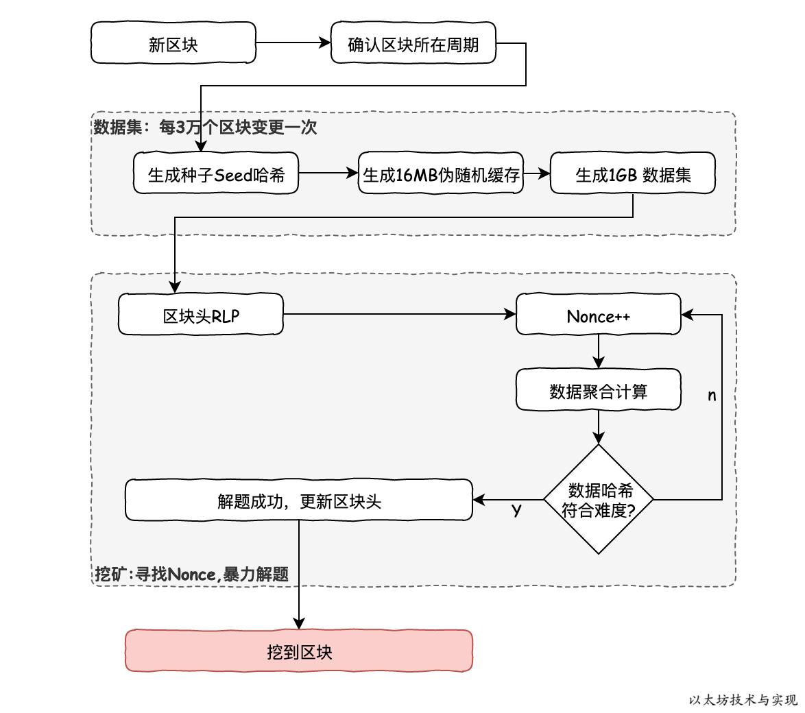 Ethash算法计算流程