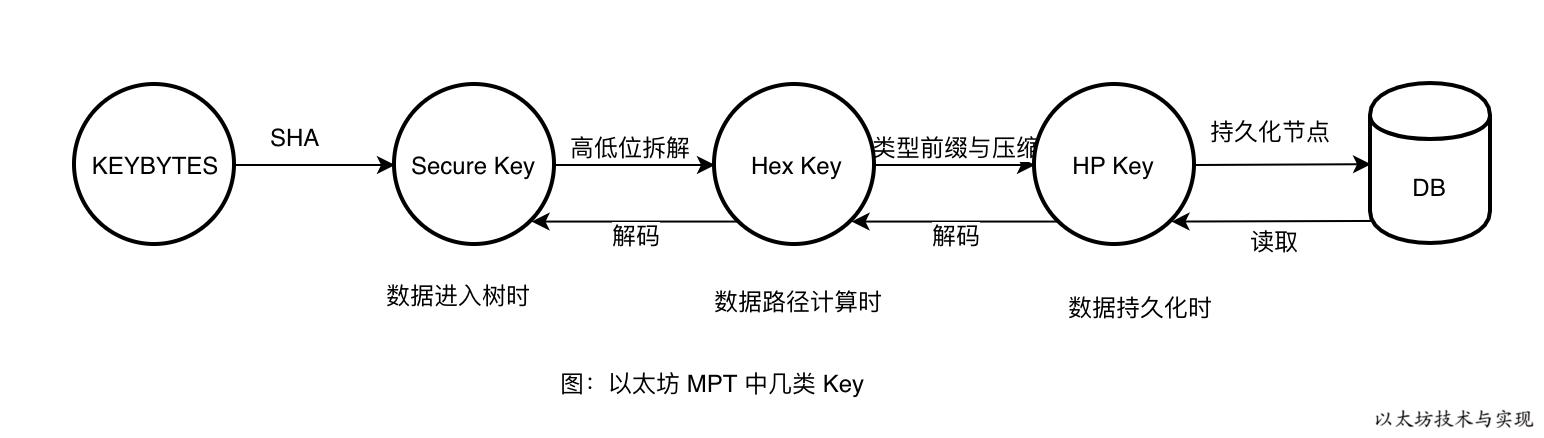 图:以太坊 MPT 中几类 Key