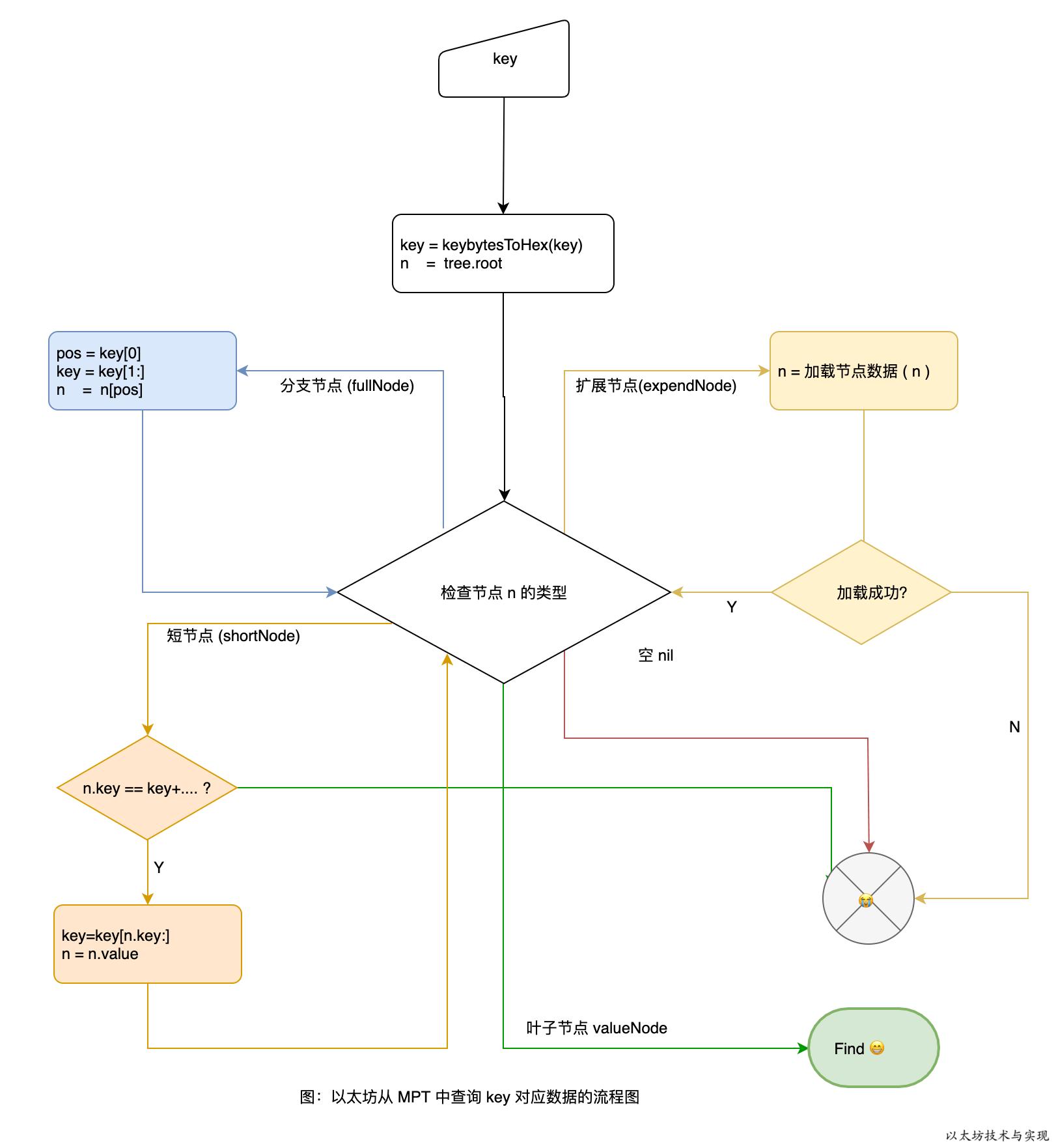 以太坊技术与实现-图-以太坊从 MPT 中查询查找某 Key 对应数据的流程图