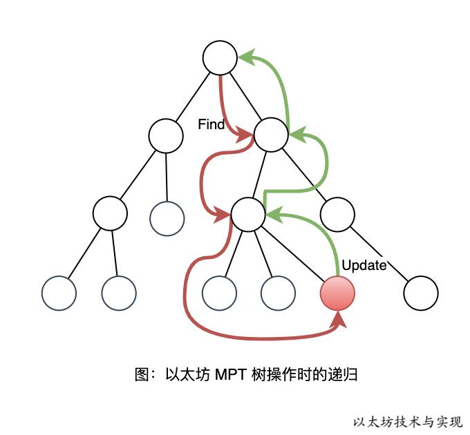 以太坊技术与实现-图-以太坊 MPT 树操作时的递归