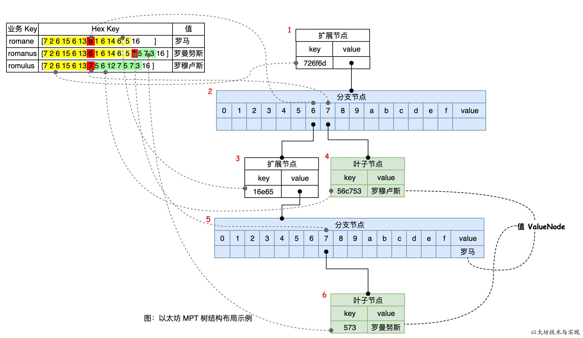 以太坊技术与实现-以太坊 MPT 树结构布局示例