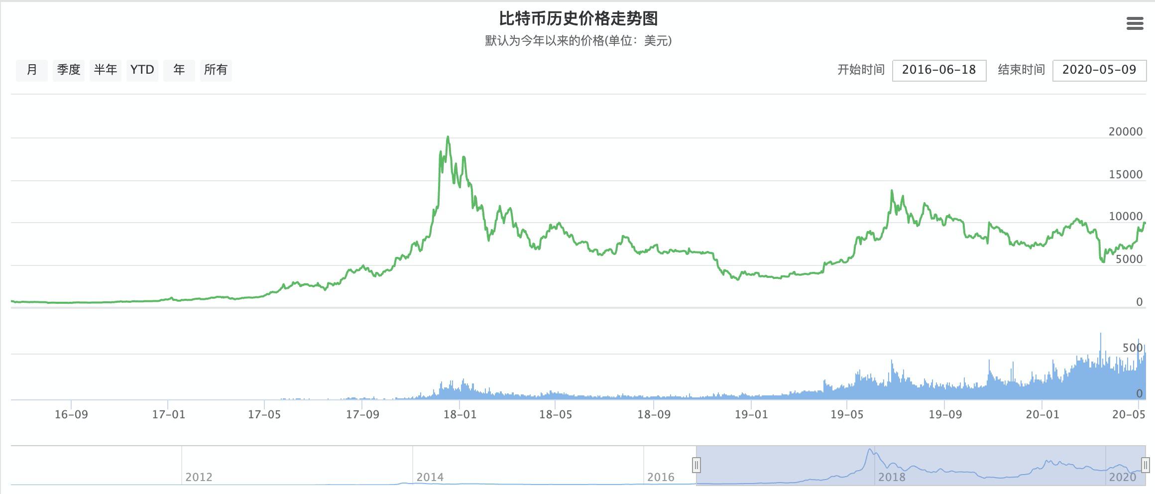 价格趋势图