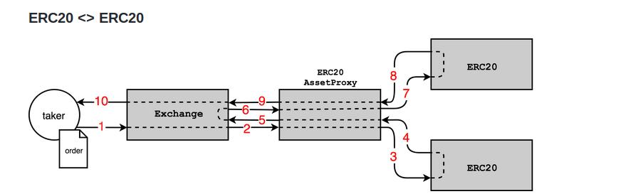 如何在去中心化交易所中(DEX)集成0x协议